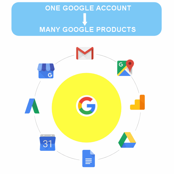 one google account, many google products